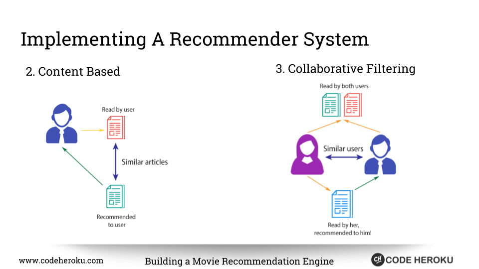 Recommender Systems Python
