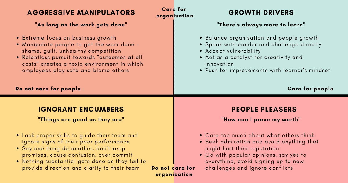 Comparing manager types