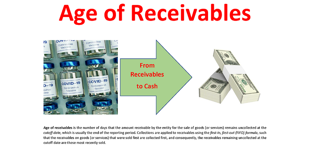 Age of Receivables