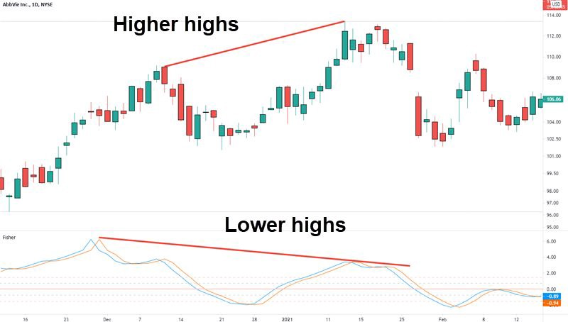 bearish divergence with fisher transform