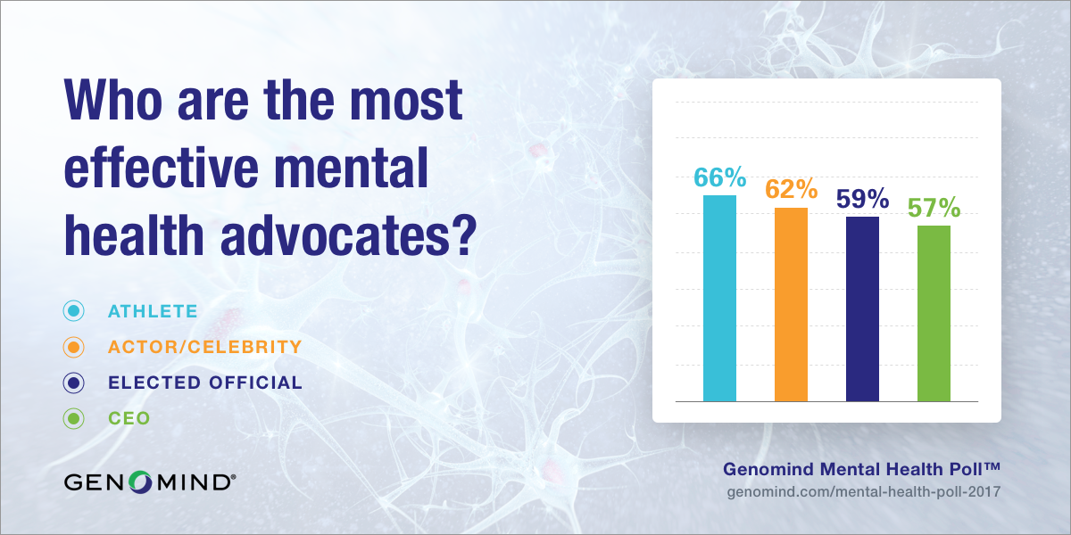 Graphic displaying findings of who are the most effective mental health advocates from the Genomind Mental Health Poll