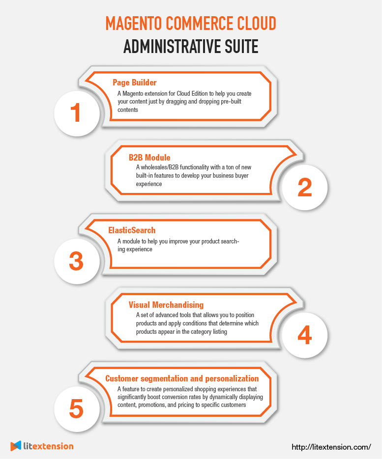 Administrative suite on Magento Commerce Cloud