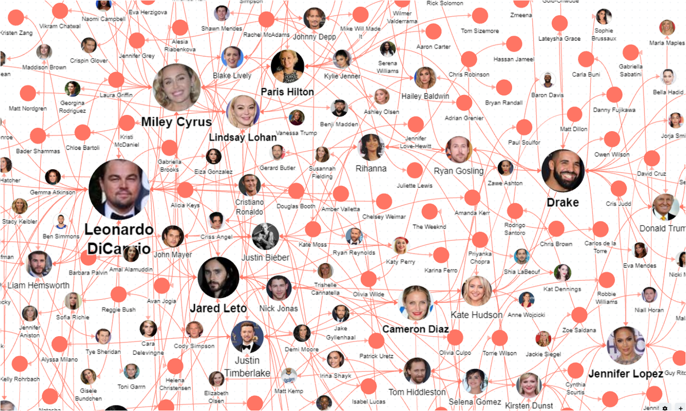 Knowledge graph of Hollywood and other entertainment celebrities