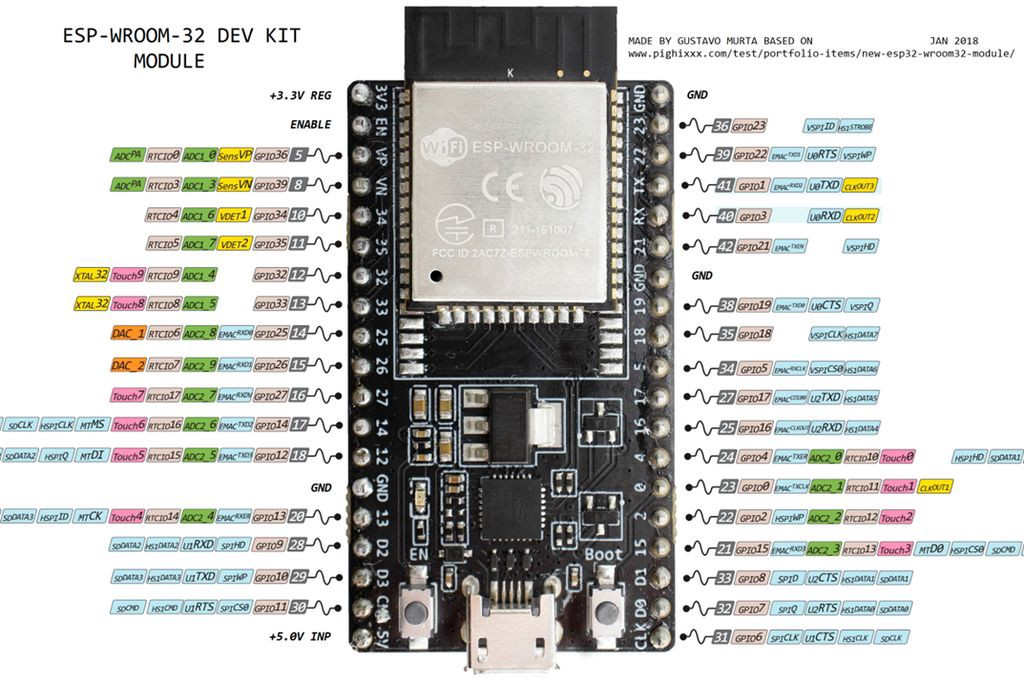 Adventure in the physical Web with microcontrollers (ESP32, Orange