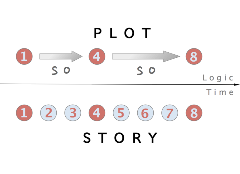 A diagram depicting the flow of a story according to logic and time.