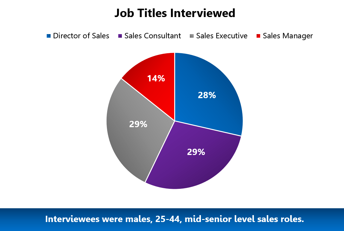 UX Research sales positions