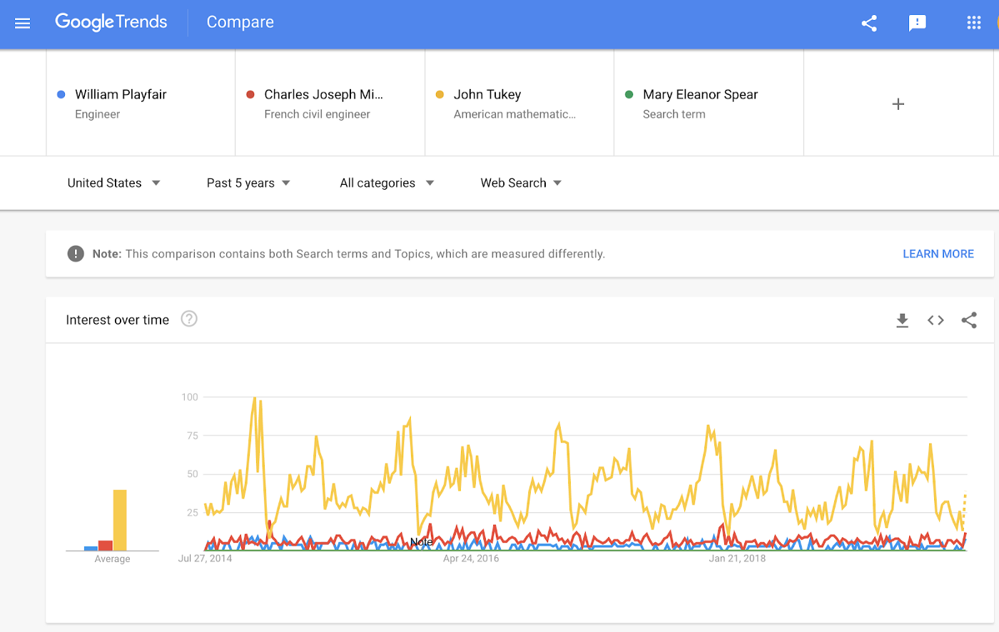 Screenshot of Google Search Trends results comparing searches for four dataviz pioneers