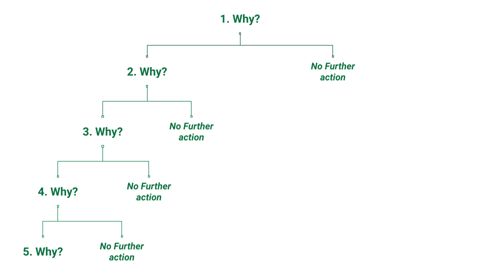 Fig: The 5 Whys.