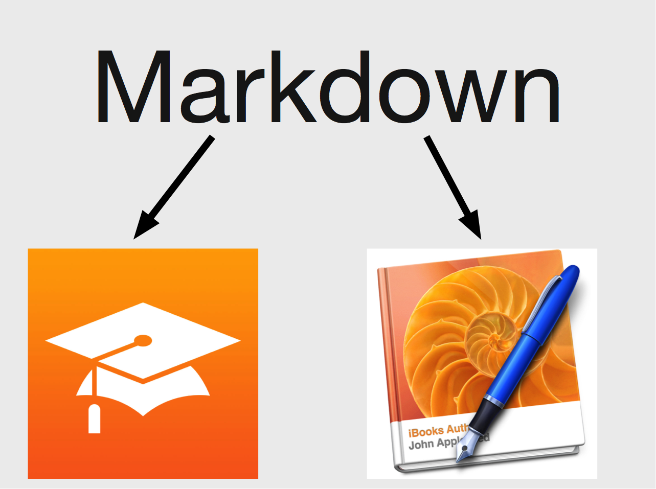 Workflow — Markdown to iBooks Author or iTunes U - Automating iPad