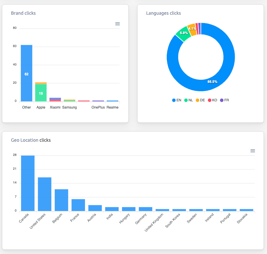 The languages, brands and locations from the cutt.ly dashboard.