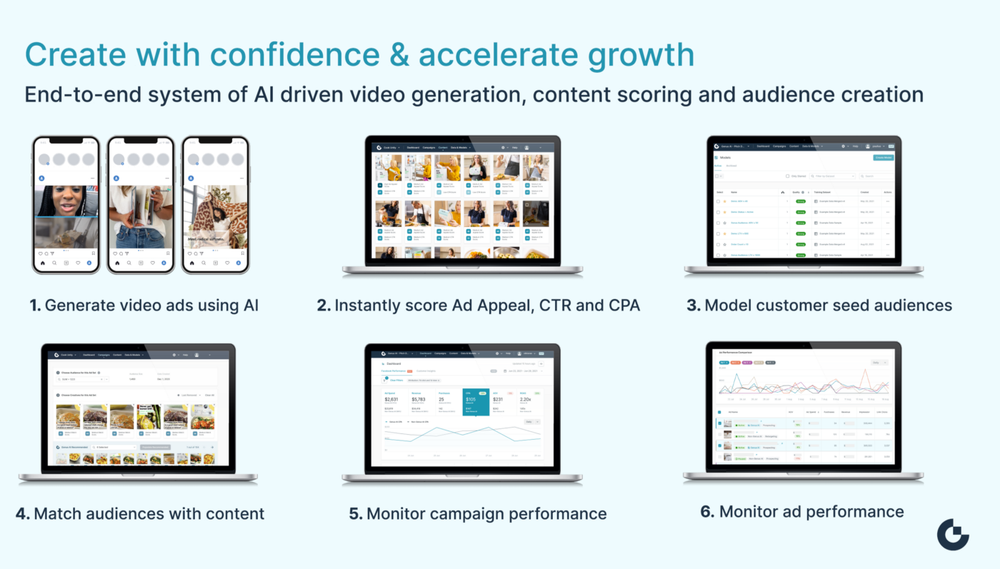 End-to-end system of AI driven video generation, content scoring and audience creation