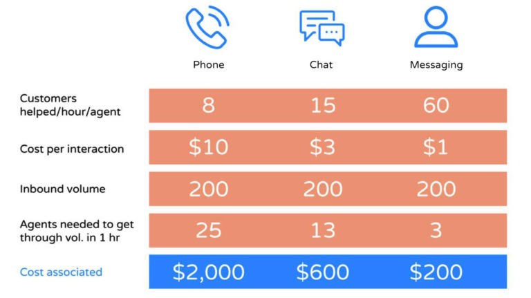 We've Finally Hung up on Cold Calls  Now What? - Data Driven