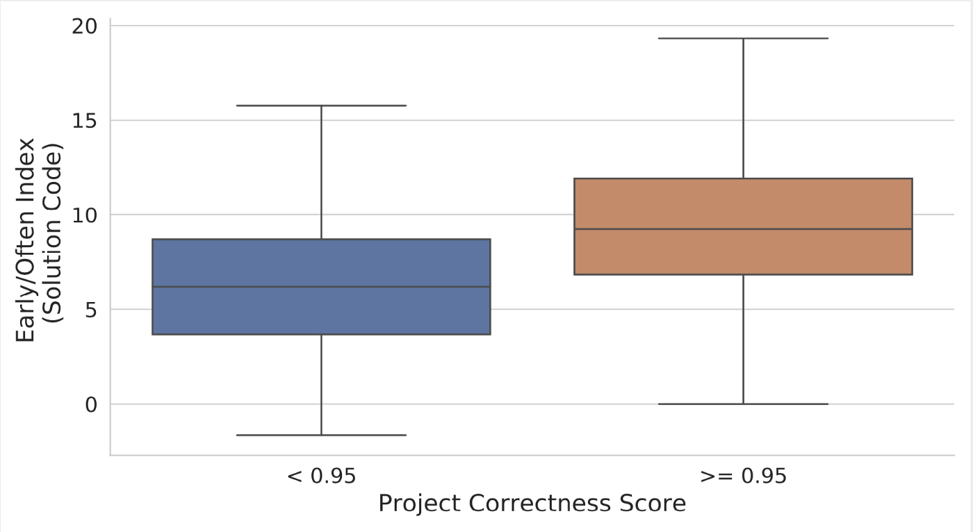 Two box-and-whisker plots showing the mean edit time for solved and unsolved projects.