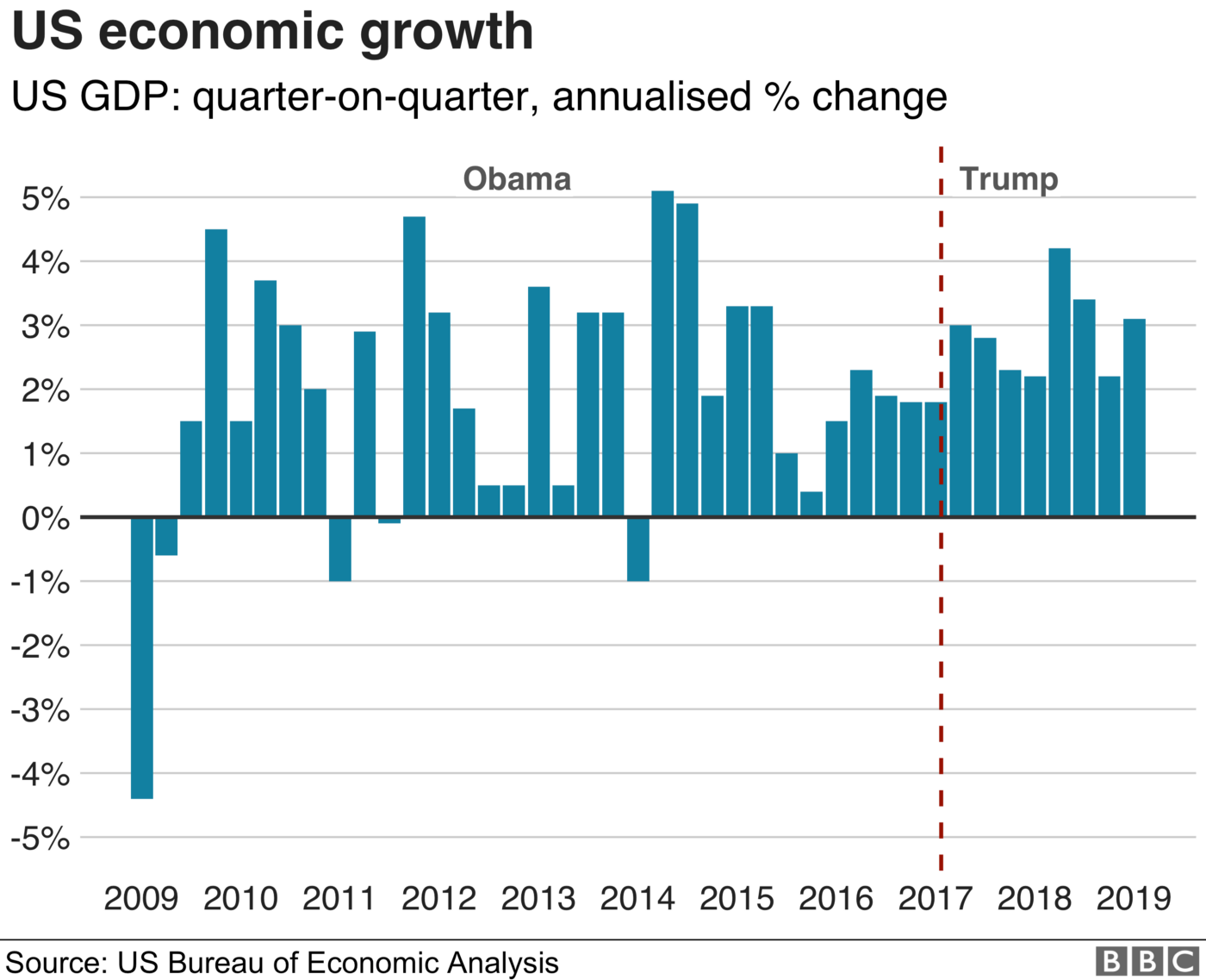 US economic growth over the last 20 years seems to paint a positive light