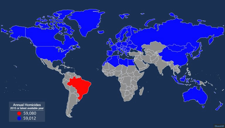 In 2015, Brazil had as many murders as all the blue countries combined