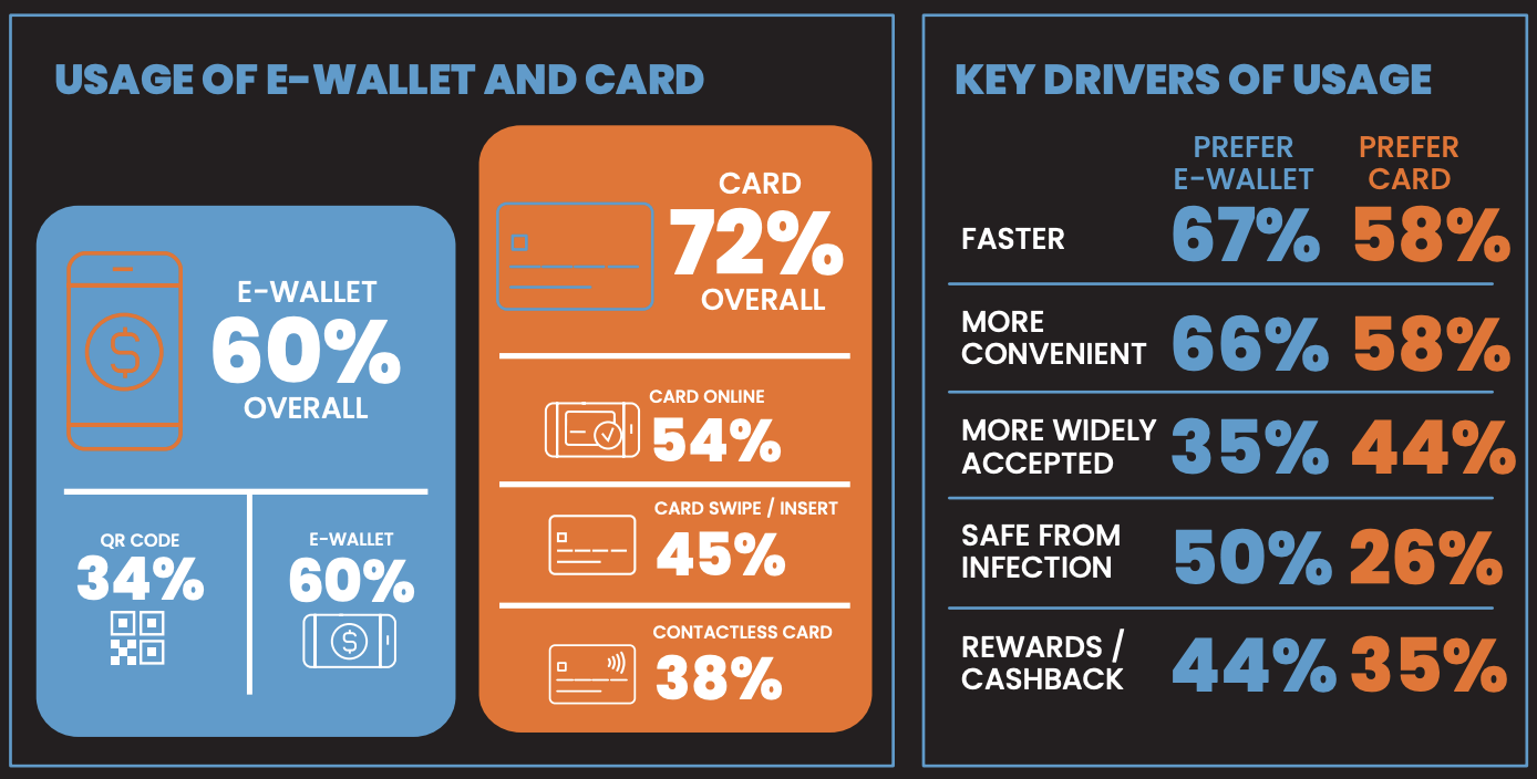 usage of e-wallet sand card