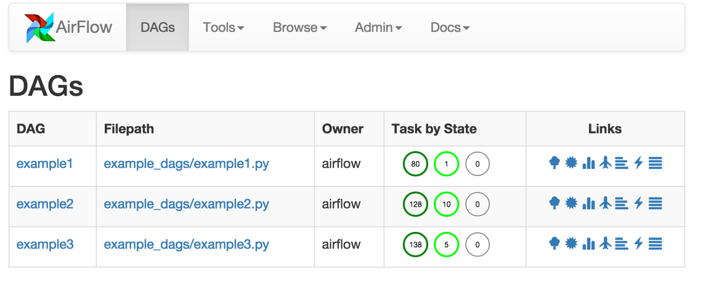 Building a Big Data Pipeline With Airflow, Spark and Zeppelin