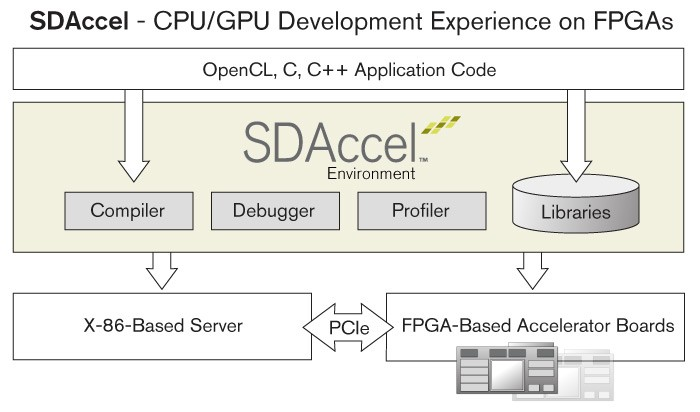 Building FPGA applications on AWS — and yes, for Deep