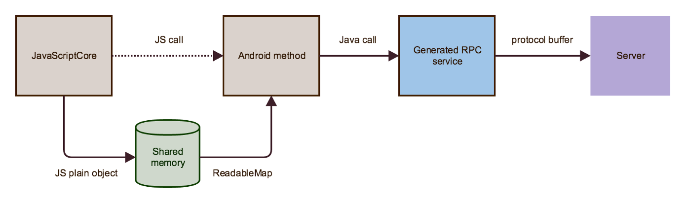 First Steps in gRPC Bindings for React Native - Xebia - Medium