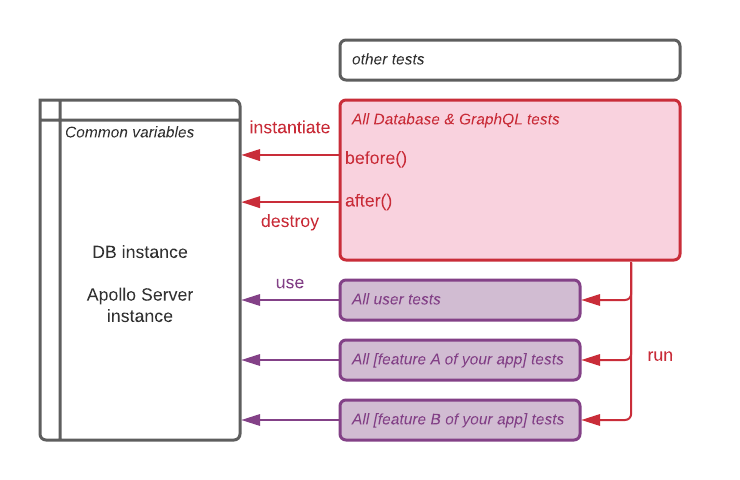 The test architecture