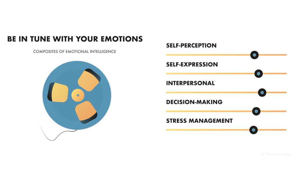 The Inner View Graphic Design about Composites of Emotional Intelligence
