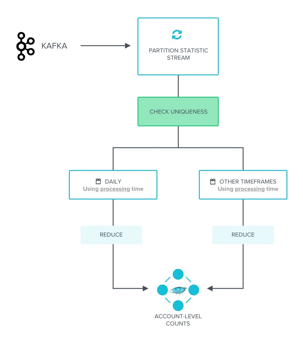 Scaling Klaviyo's Event processing Pipeline with Stream Processing