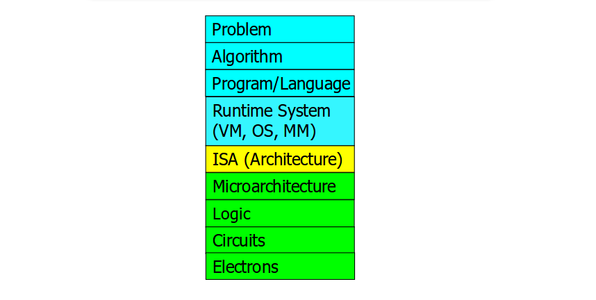 Computer Architecture in Levels of Transformation