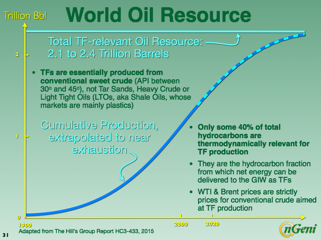 The end of the Oil Age, as we knew it - Dr Louis Arnoux - Medium