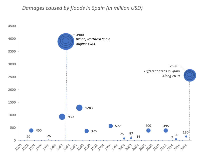Bubble graph with damages for each of the floods that happened in Spain from 1970 until 2019