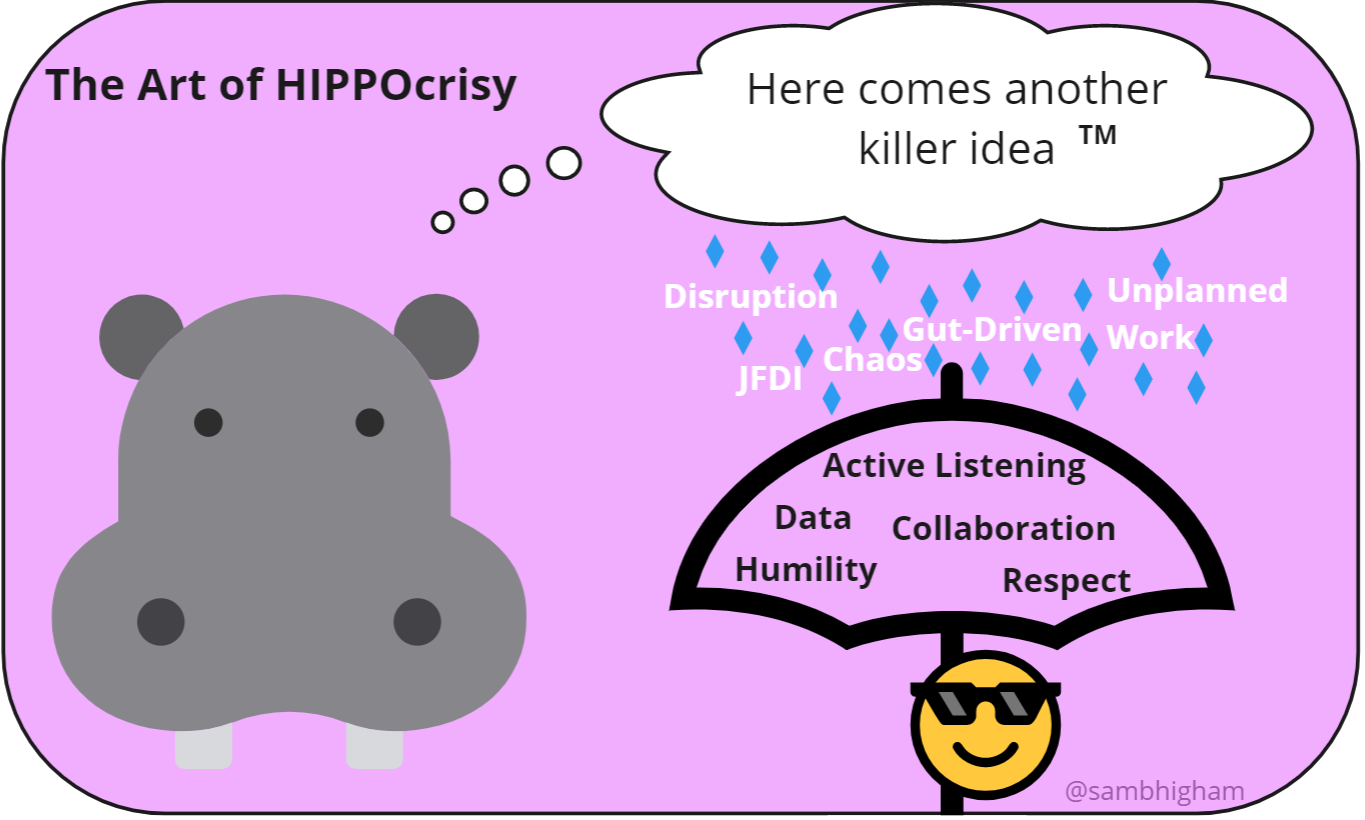Image titled 'The art of hippocrisy'. Picture of a hippo with a thought bubble. In the thought bubble is says here comes another killer idea tm. Rain drops fall from the cloud. In the rain are the words disruption, gut-driven, unplanned work, JFDI and chaos. There is an umbrella with the words active listening, data, collaboration, humility and respect. Underneath the umbrella a face with sunglasses is sheltering.