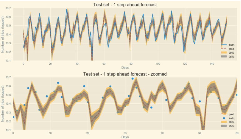 Time Series in Python — Part 3: Forecasting taxi trips with LSTMs