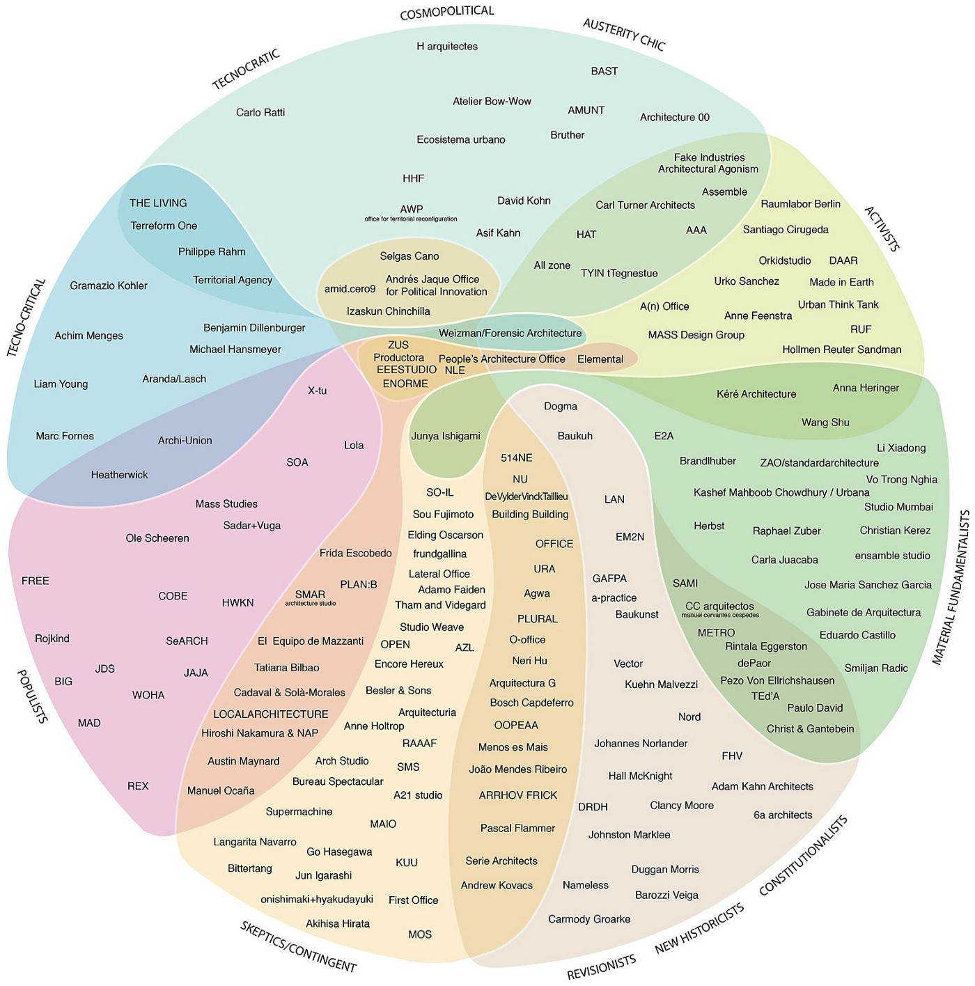 A Taxonomy of Emerging Architecture in One Diagram, by Alejandro Zaera-Polo & Guillermo Fernandez Abascal