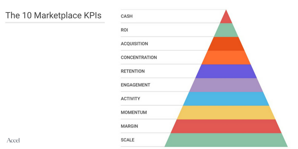 10 Marketplace KPIs That Matter - Andrei Brasoveanu - Medium