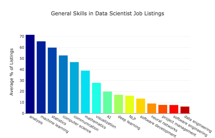 The Most in Demand Skills for Data Scientists - Towards Data