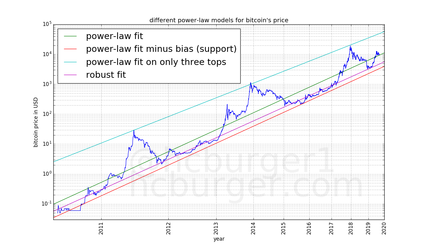 several power-laws super-imposed on the price