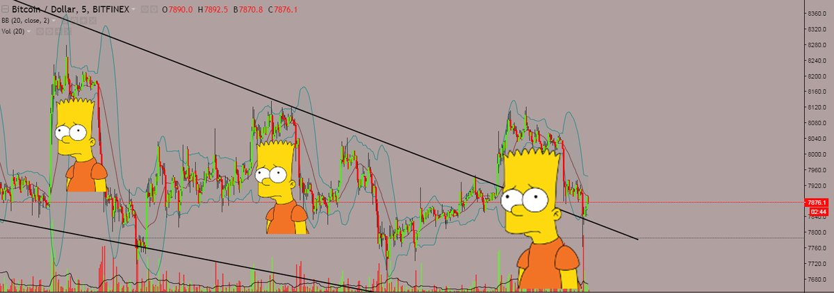 "Illuminating the ""Bart Pattern in Bitcoin"": The Momentum Ignition"
