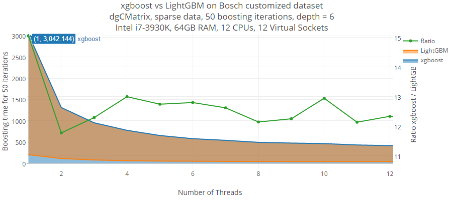 Benchmarking LightGBM: how fast is LightGBM vs xgboost?