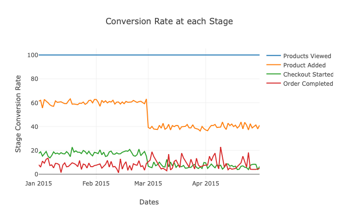 Daily variation of add-to-cart rates, checkout rates and order completion rates for a period of 4 months for a demo e-commerce platform on Insense. As can be seen, add to cart rate drastically slumped in March. Source: Insense