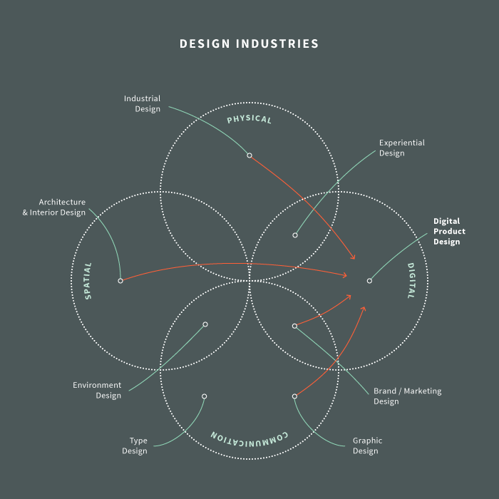 What is Digital Product Design?