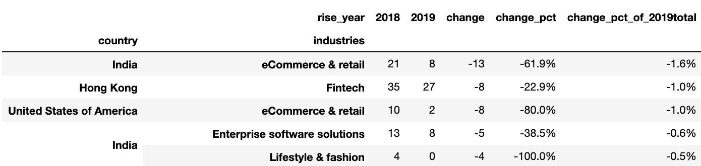 What trends do we see in RISE 2019? - Towards Data Science