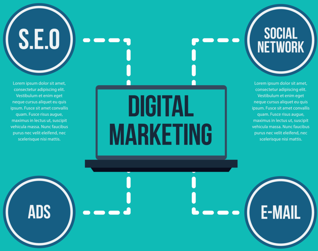 SEO, Email, ADS, Social