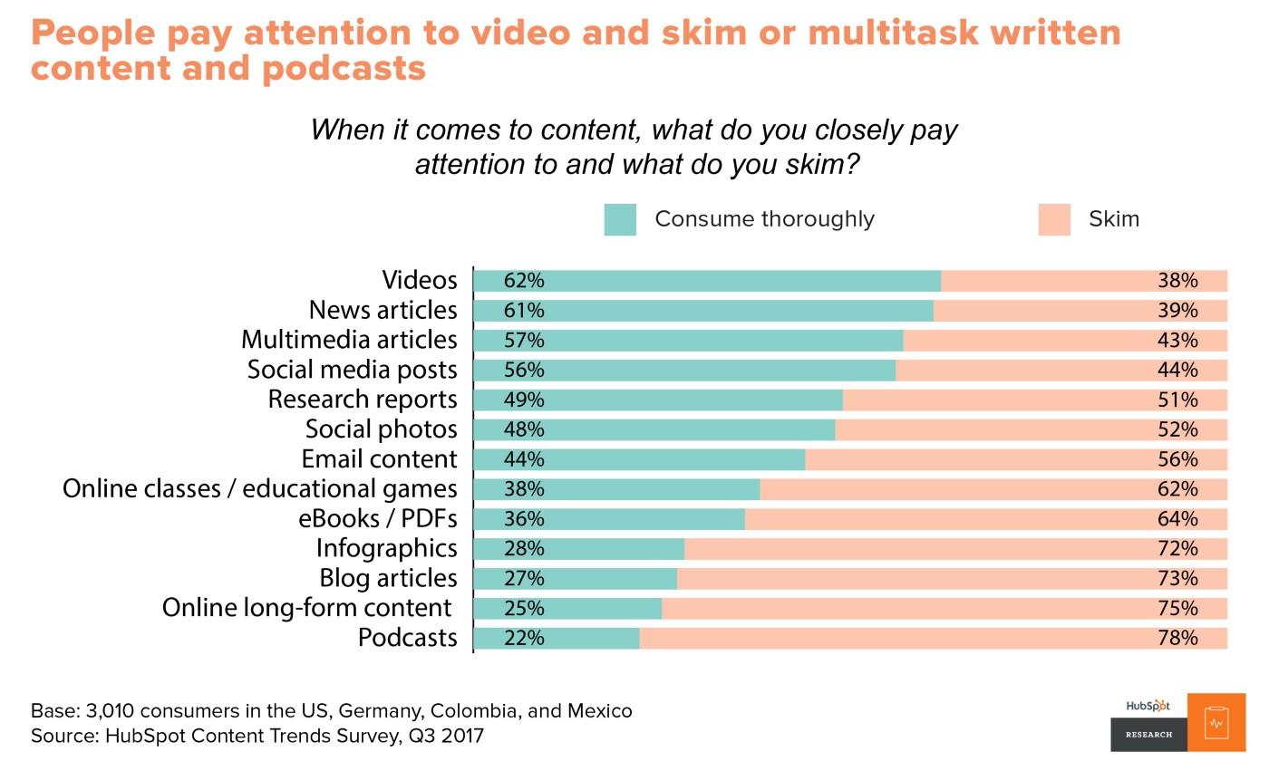 Content formats that are skimmed vs. paid attention to. Source: HubSpot Content Trends Survey, Q3 2017