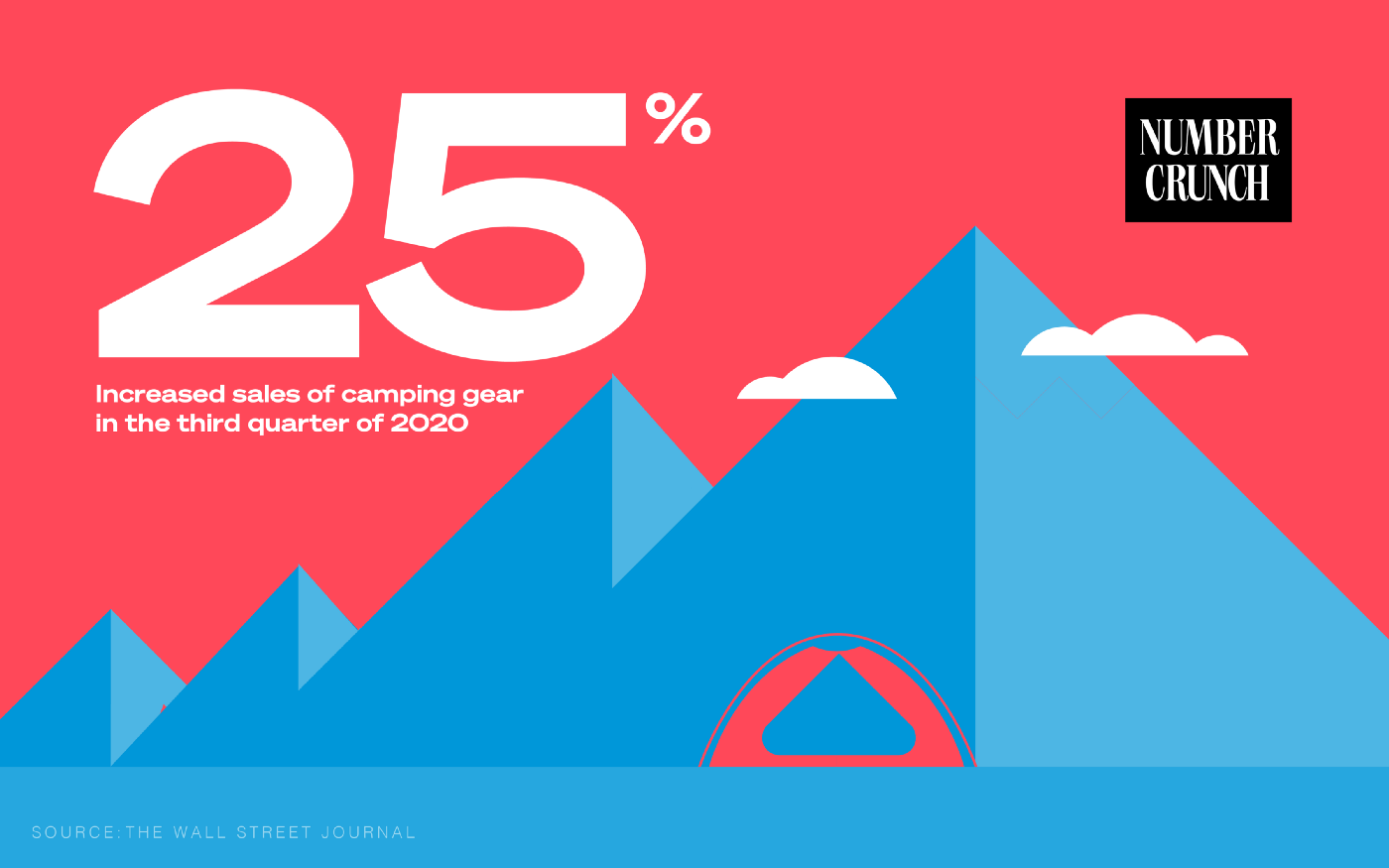 25%: Increased sales of camping gear in the third quarter of 2020 Source: The Wall Street Journal
