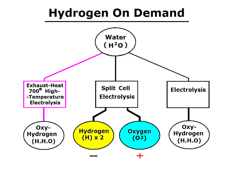 Hydrogen powered cars - why aren't they more popular?