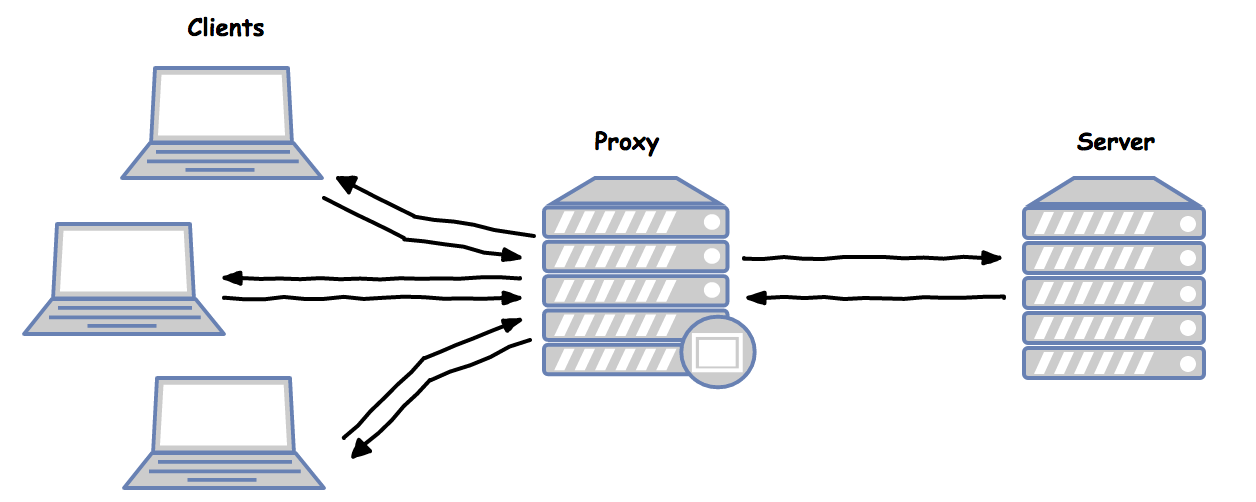 Build a TCP proxy in Python (part 1/3) - gdieu - Medium