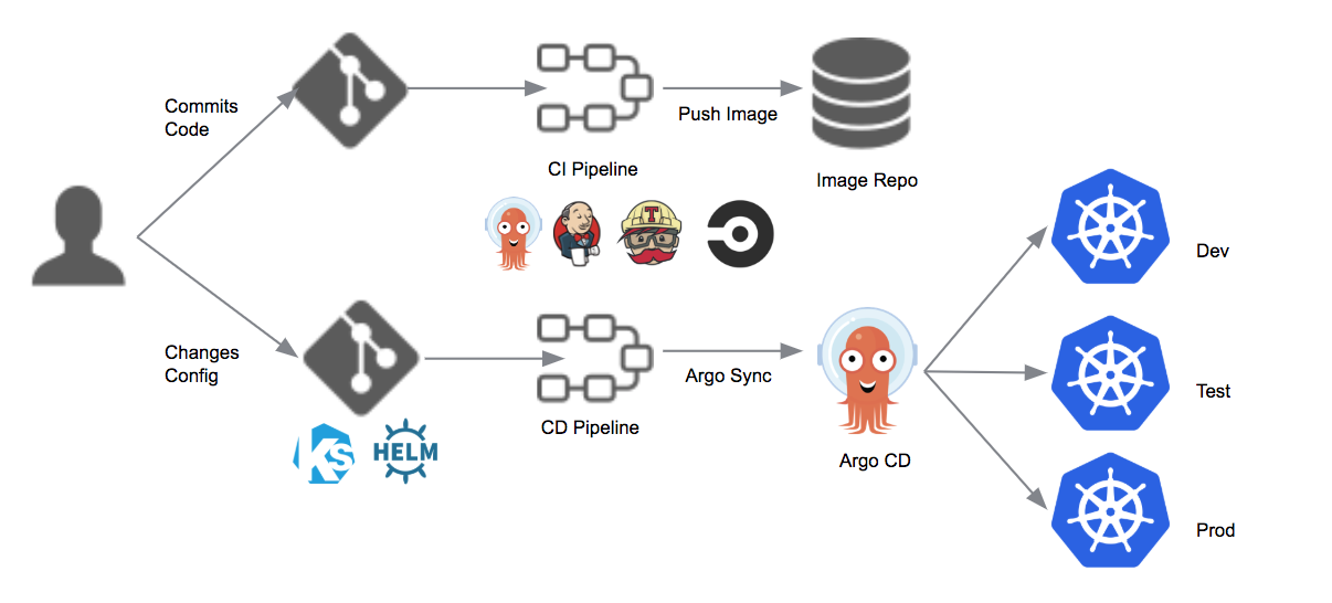 Introducing Argo CD — Declarative Continuous Delivery for Kubernetes