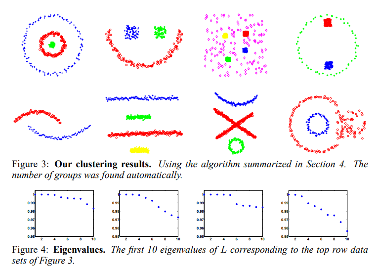 Spectral graph clustering and optimal number of clusters estimation