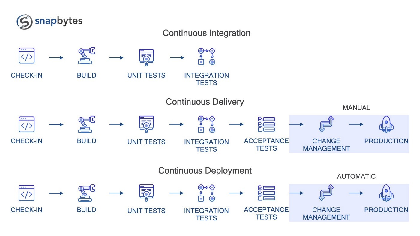 The change management and production stages are manual within continuous delivery, but automated within continuous deployment