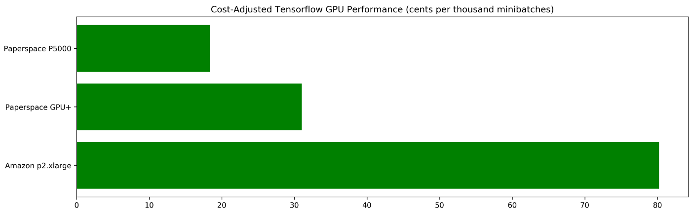 Benchmarking Tensorflow Performance and Cost Across Different GPU
