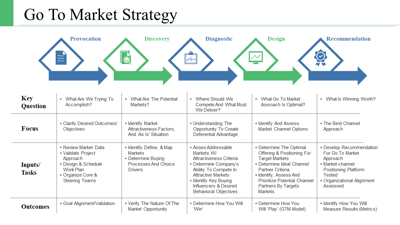 Go to Market Plan PPT Template